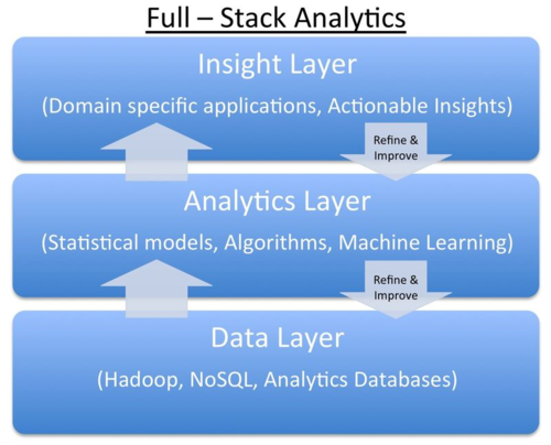 Full Stack Analytics Graph