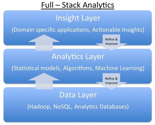 Full Stack Analytics Graph